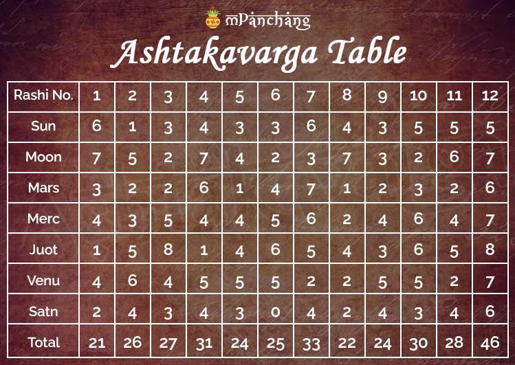 ashtakavarga table